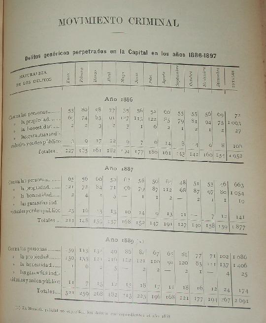 http://archivos-desarrollopolcrim.bibliotecadigital.gob.ar/EstadisticaCriminalCiudaddeBuenosAires/municipalidad-buenos-aires_anuario-estadistico_1897.pdf